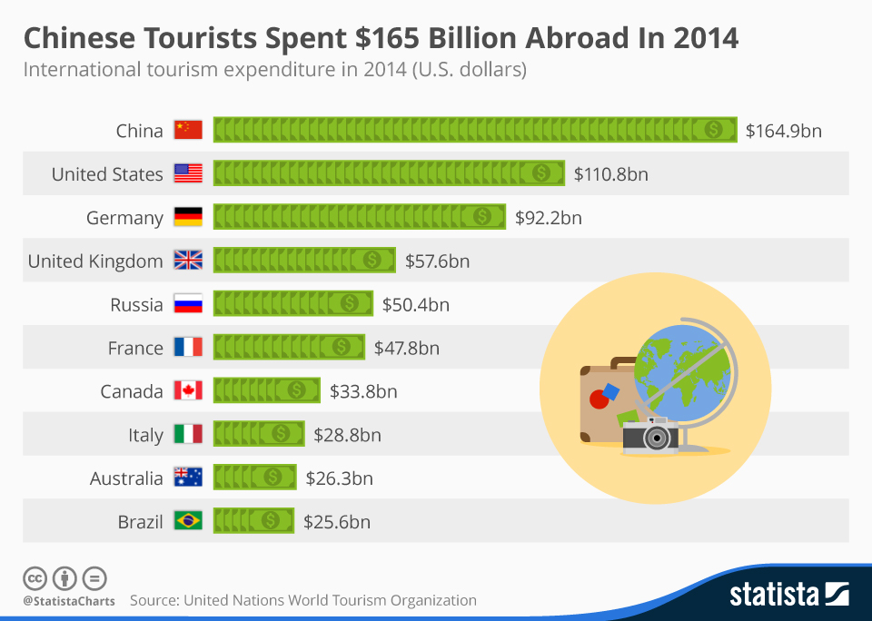 Infographic: Chinese Tourists Spent $165 Billion Abroad In 2014 | Statista