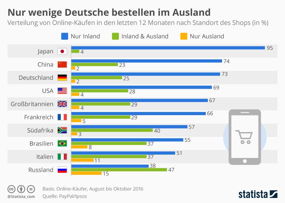 Infografik: Nur wenige Deutsche bestellen im Ausland  | Statista