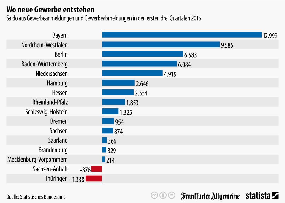 Infografik: Wo neue Gewerbe entstehen | Statista