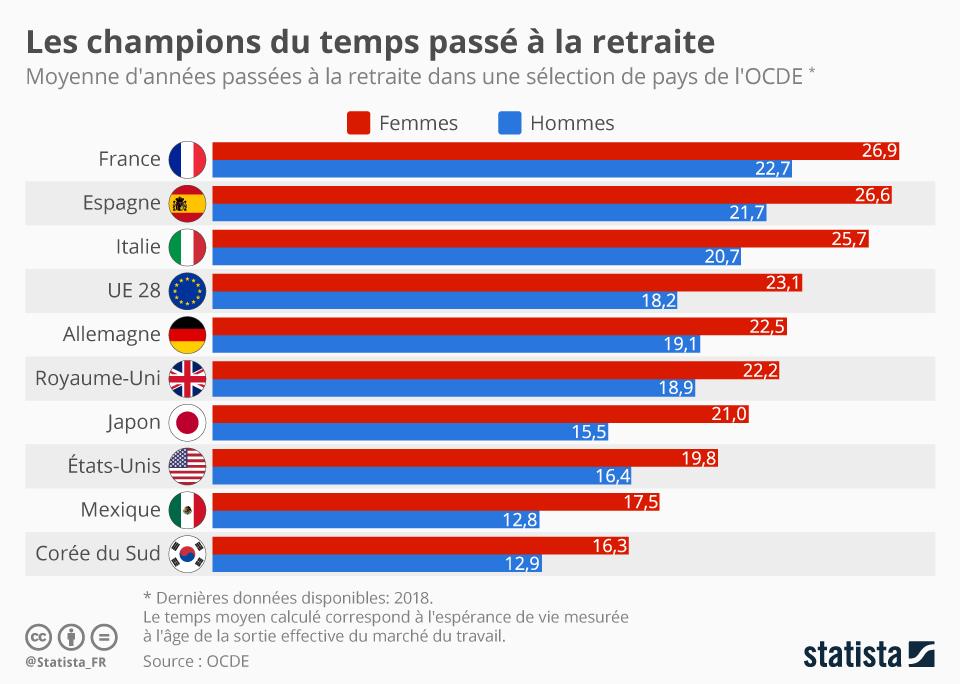 Infographie: Les Français, champions du temps passé à la retraite | Statista