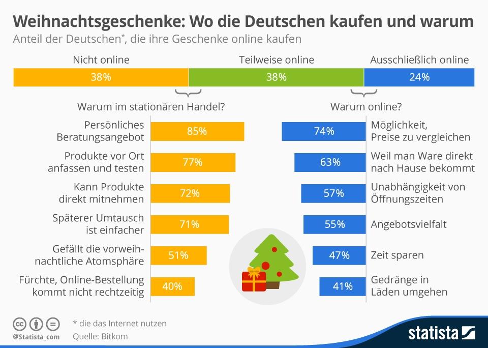Infografik: Weihnachtsgeschenke: Wo die Deutschen kaufen und warum | Statista