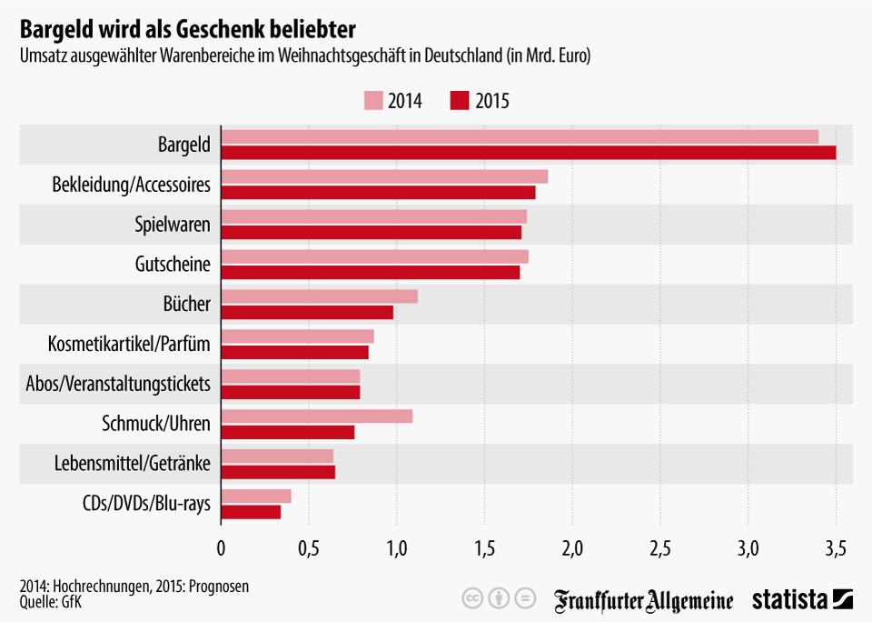 Infografik: Bargeld wird als Geschenk beliebter   Statista