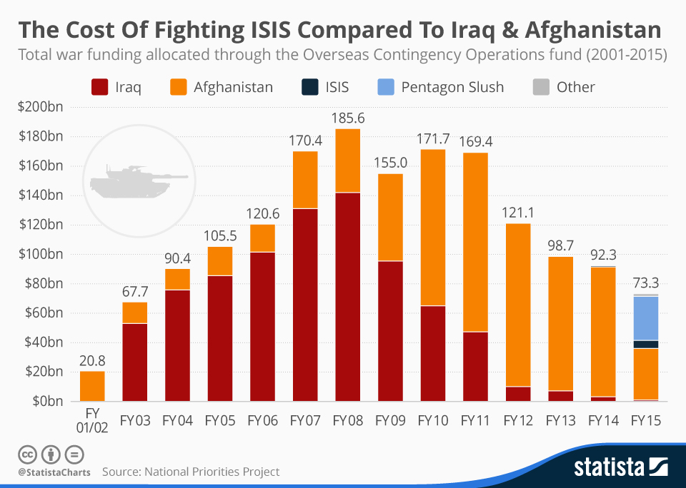 Infographic: The Cost Of Fighting ISIS Compared To Iraq & Afghanistan   Statista