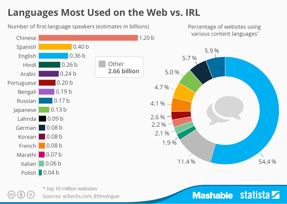 Infographic: Languages Most Used On the Web vs. IRL | Statista