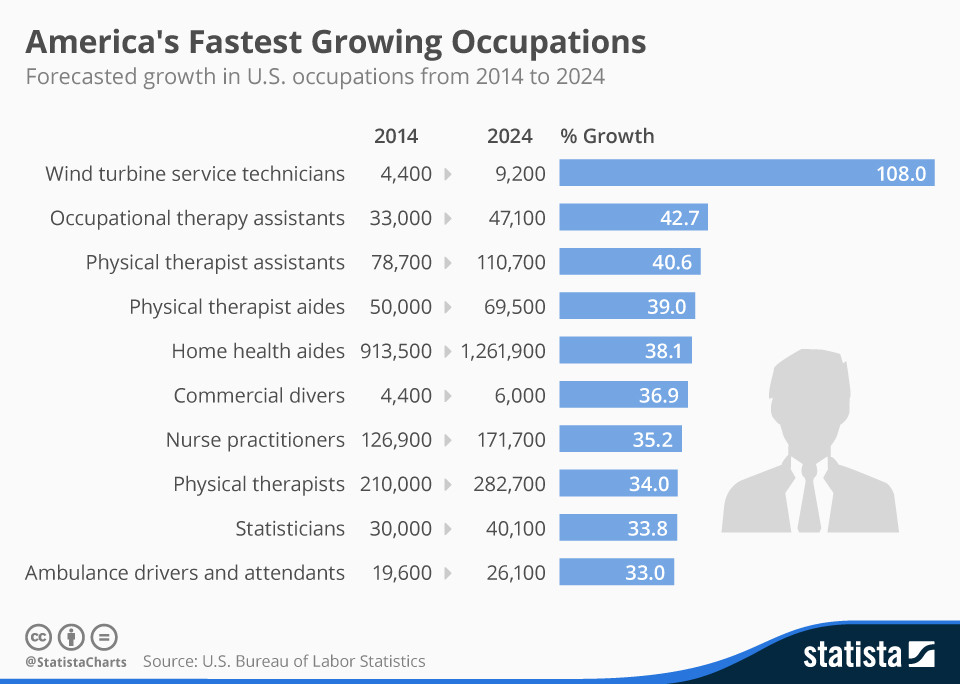 Infographic: America's Fastest Growing Occupations | Statista