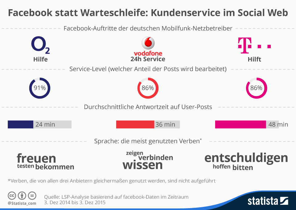 Infografik: Facebook statt Warteschleife: Kundenservice im Social Web | Statista