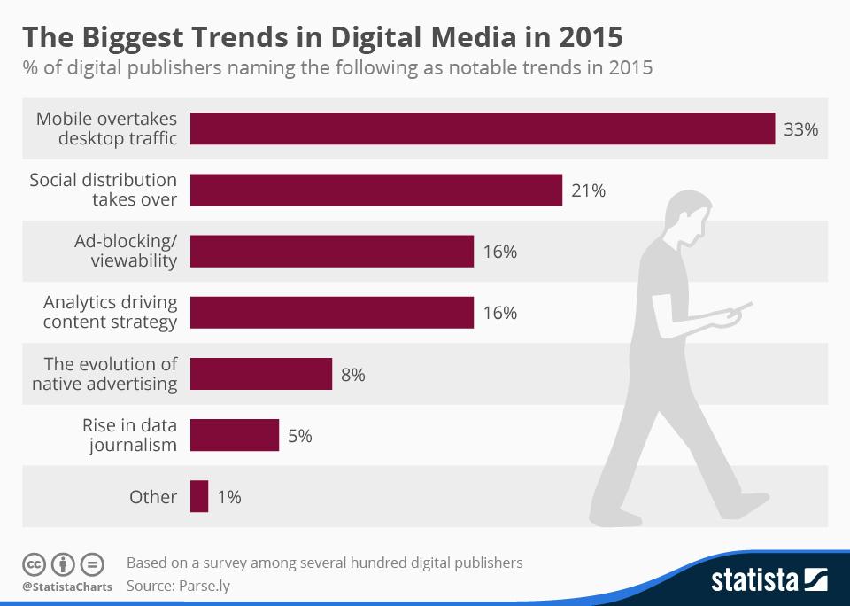 Infographic: The Biggest Trends in Digital Media in 2015  | Statista
