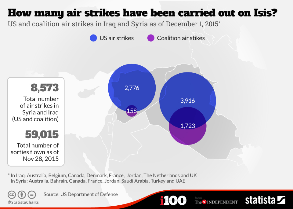 Infographic: How many air strikes have been carried out on Isis? | Statista