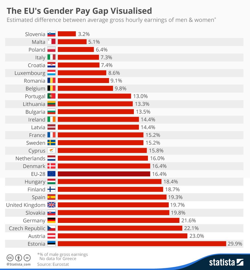 Infographic: The EU's Gender Pay Gap Visualised | Statista