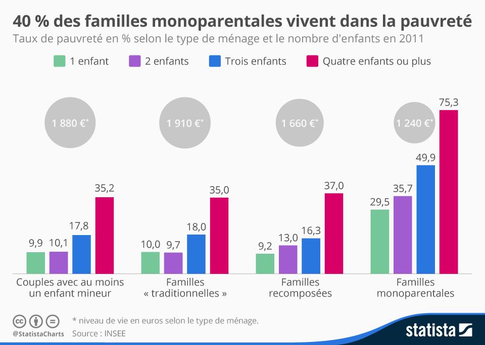 Infographie: 40 % des familles monoparentales vivent dans la pauvreté | Statista