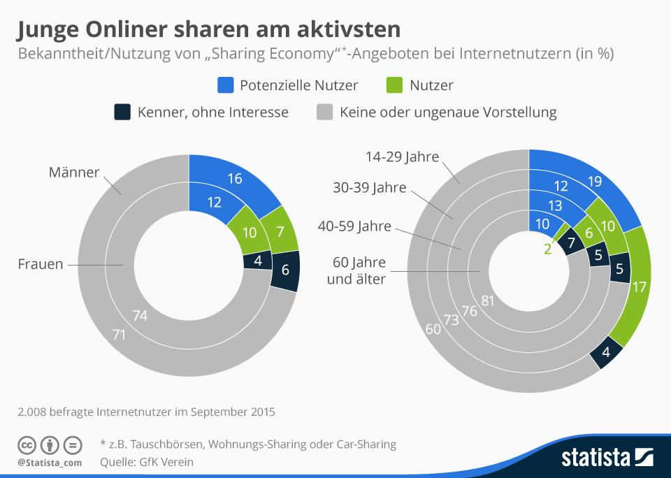 Infografik: Junge Onliner sharen am aktivsten | Statista