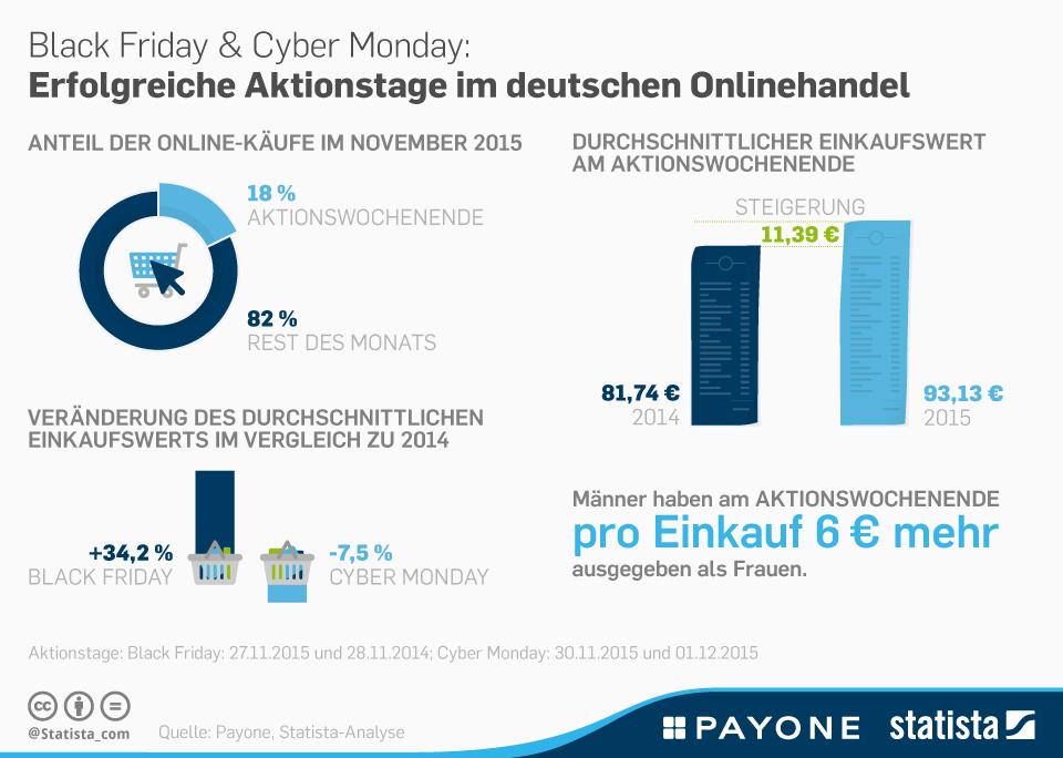 Infografik: Black Friday und Cyber Monday in Deutschland | Statista