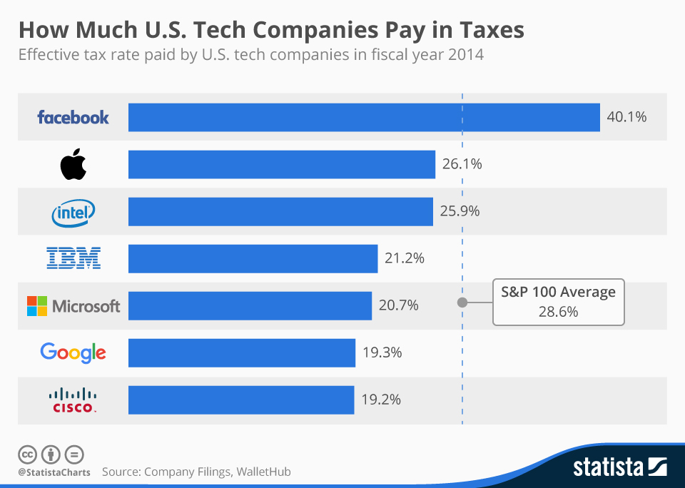 Infographic: How Much U.S. Tech Companies Pay in Taxes | Statista