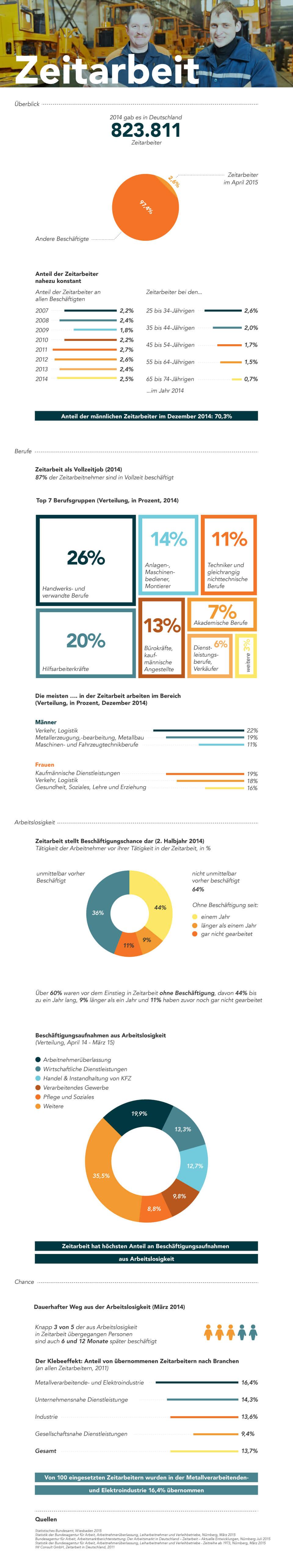 Infografik: Zeitarbeit in Zahlen | Statista