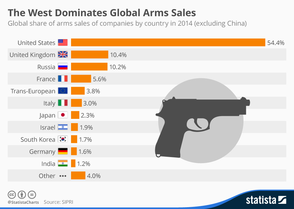 Infographic: The West Dominates Global Arms Sales    Statista