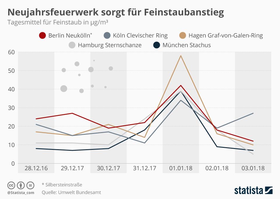 Infografik: Neujahrsfeuerwerk sorgt für Feinstaubanstieg | Statista