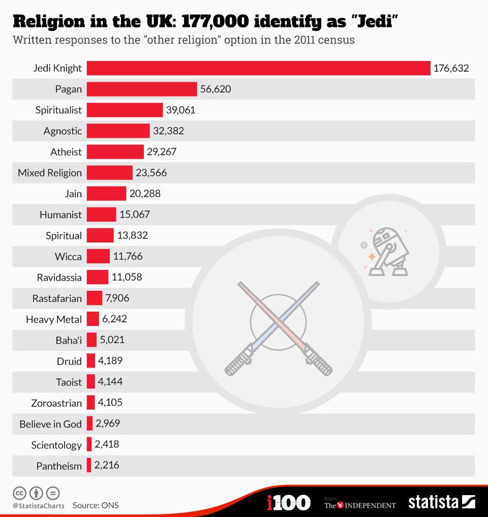 "Infographic: Religion in the UK: 177,000 identify as ""Jedi"" | Statista"