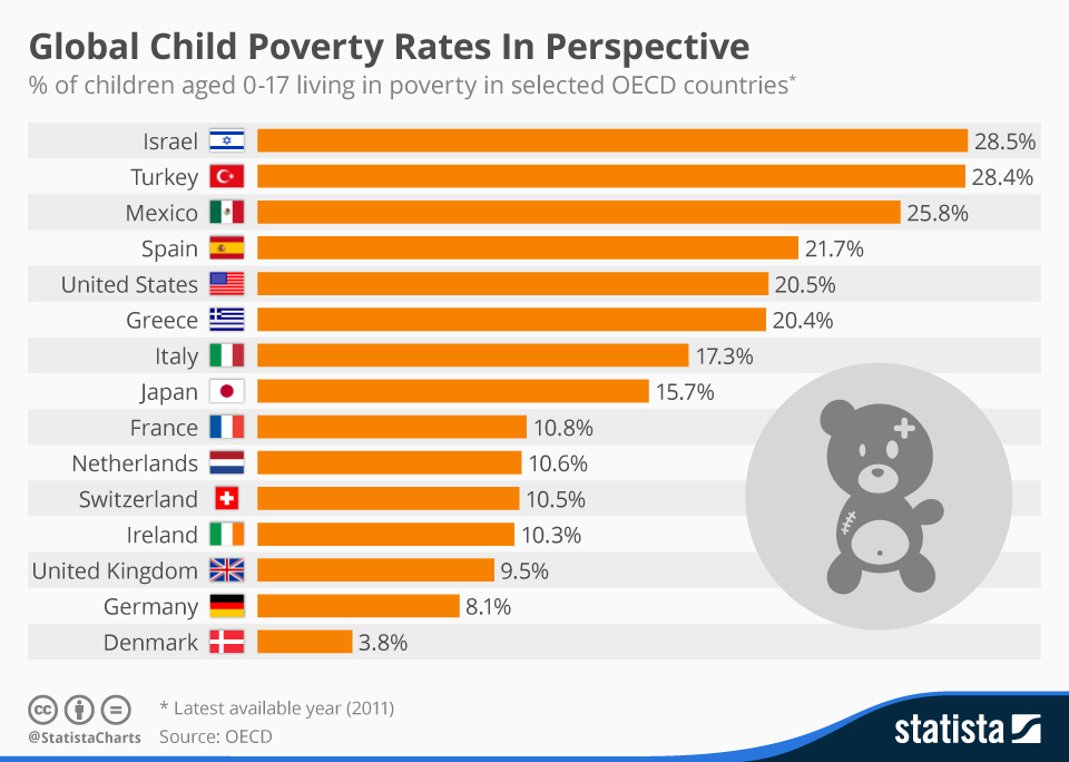 Infographic: Global Child Poverty Rates In Perspective | Statista