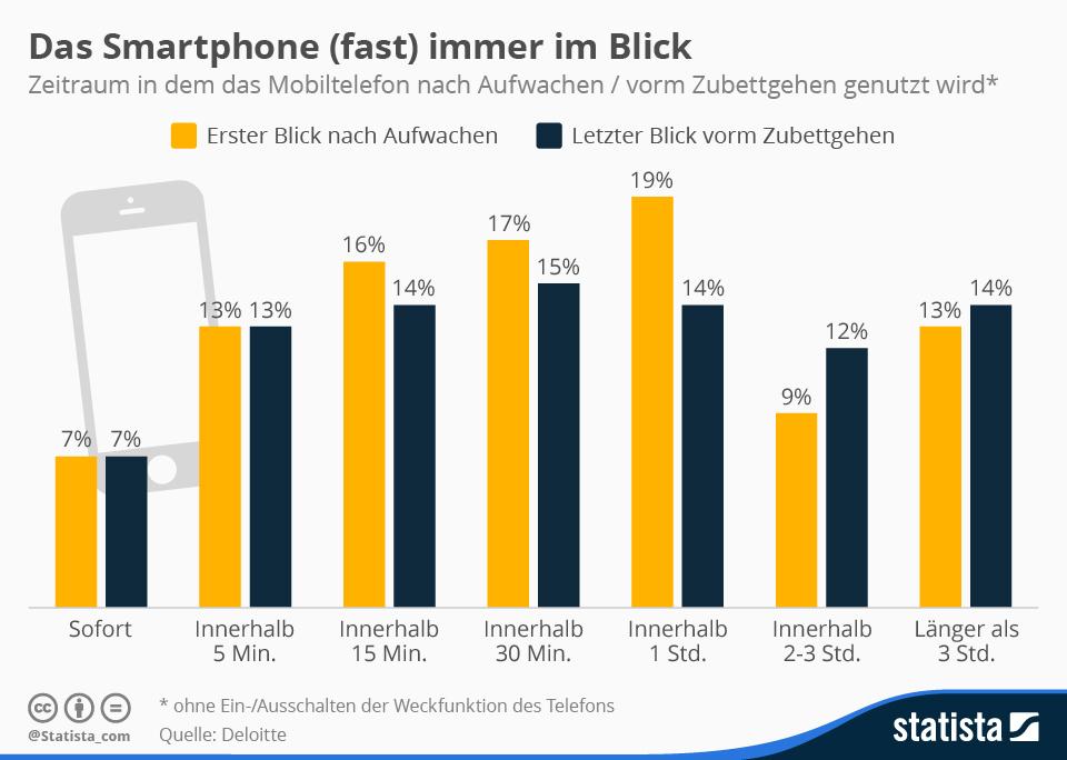 Infografik: Das Smartphone (fast) immer im Blick | Statista