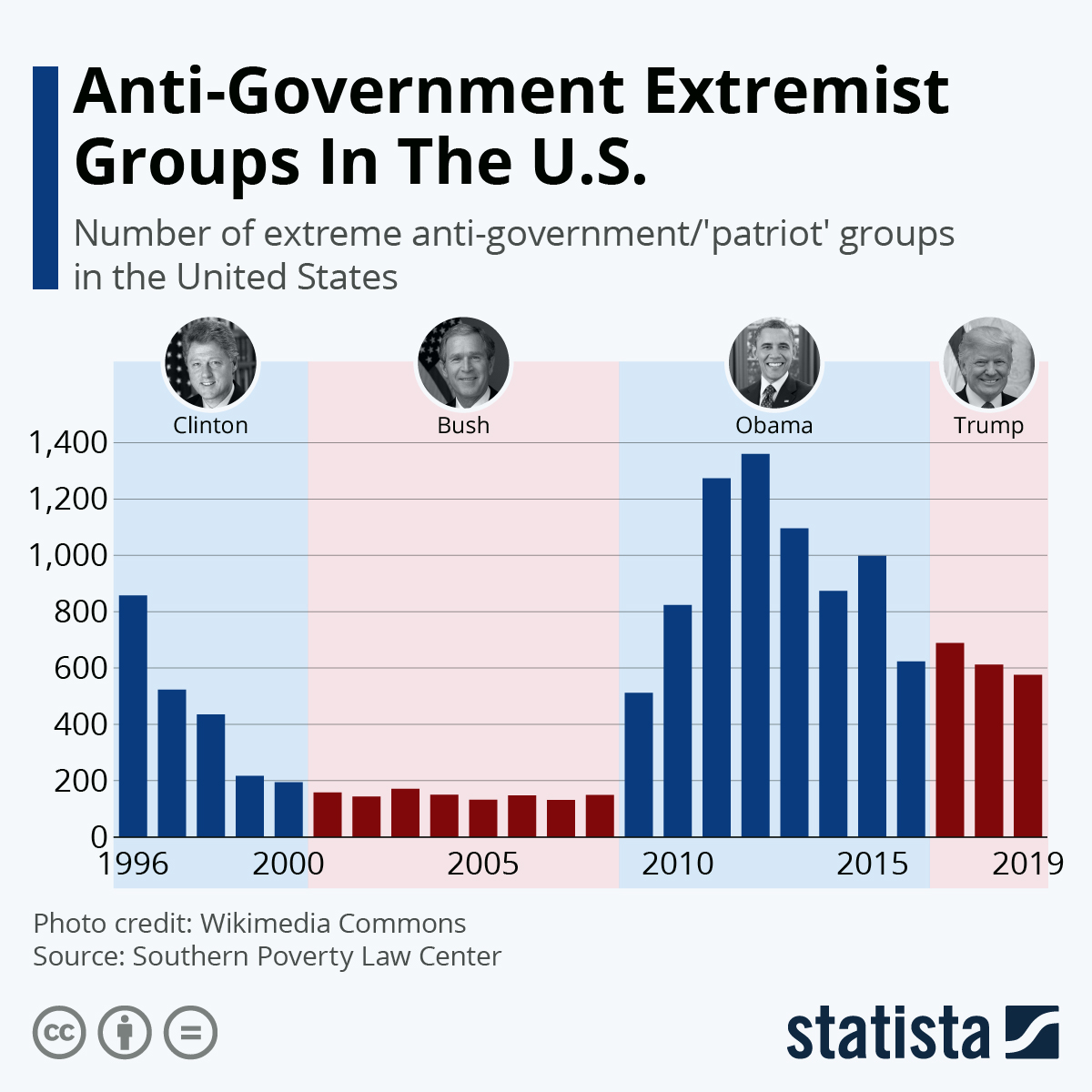 Infographic: Anti-Government Extremist Groups In The U.S. | Statista