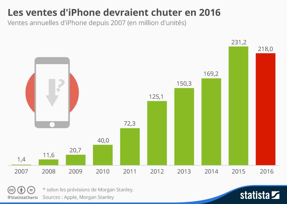 Infographie: Les ventes d'iPhone devraient chuter en 2016 | Statista