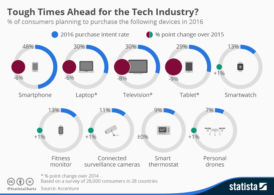 Infographic: Tough Times Ahead for the Tech Industry? | Statista
