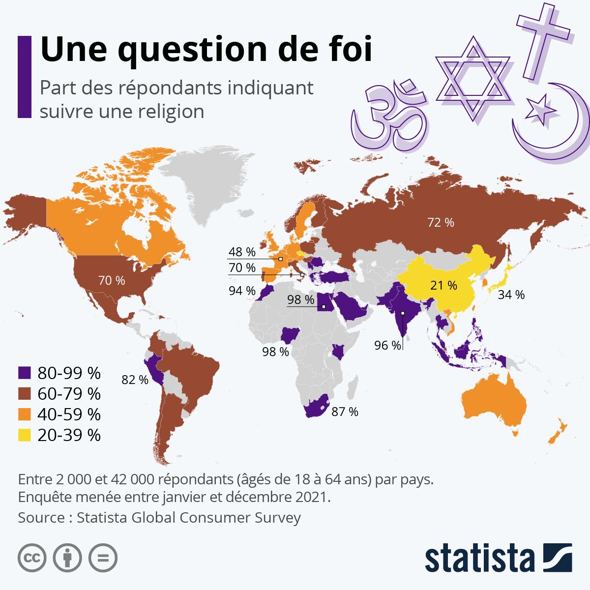 Infographie: Les pays les plus (et les) moins religieux au monde | Statista