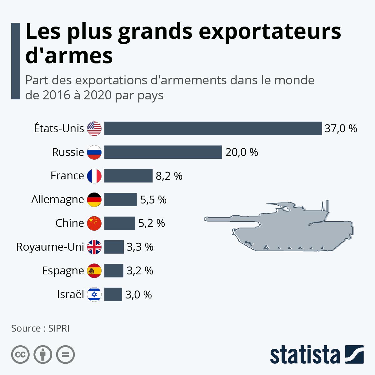 Infographie: Qui domine le marché mondial des armes ? | Statista