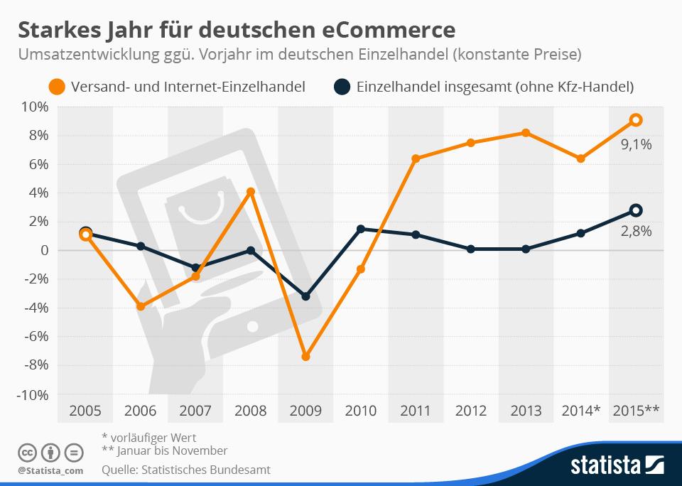 Infografik: Starkes Jahr für deutschen eCommerce | Statista