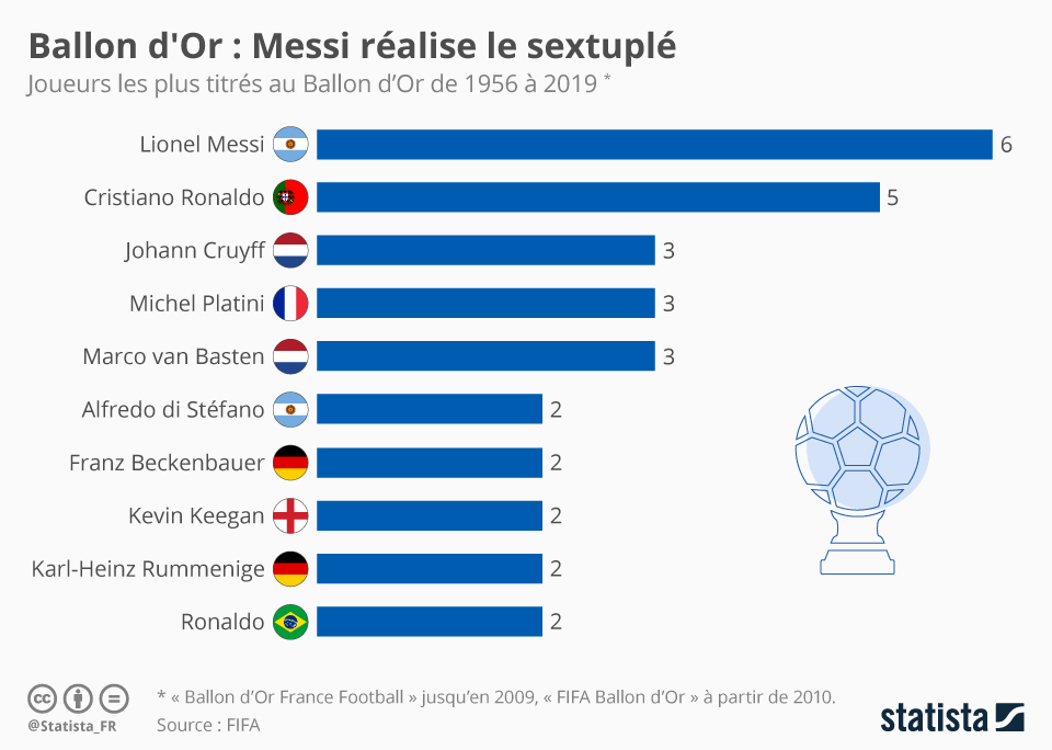 Infographie: Ballon d'Or : Messi réalise le sextuplé | Statista