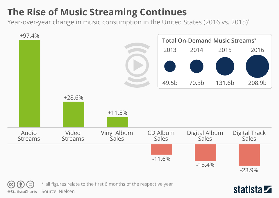 Infographic: Music Streaming Grows Increasingly Popular | Statista