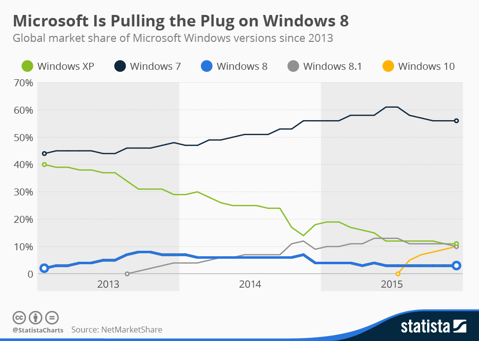 Infographic: Microsoft Is Pulling the Plug on Windows 8 | Statista