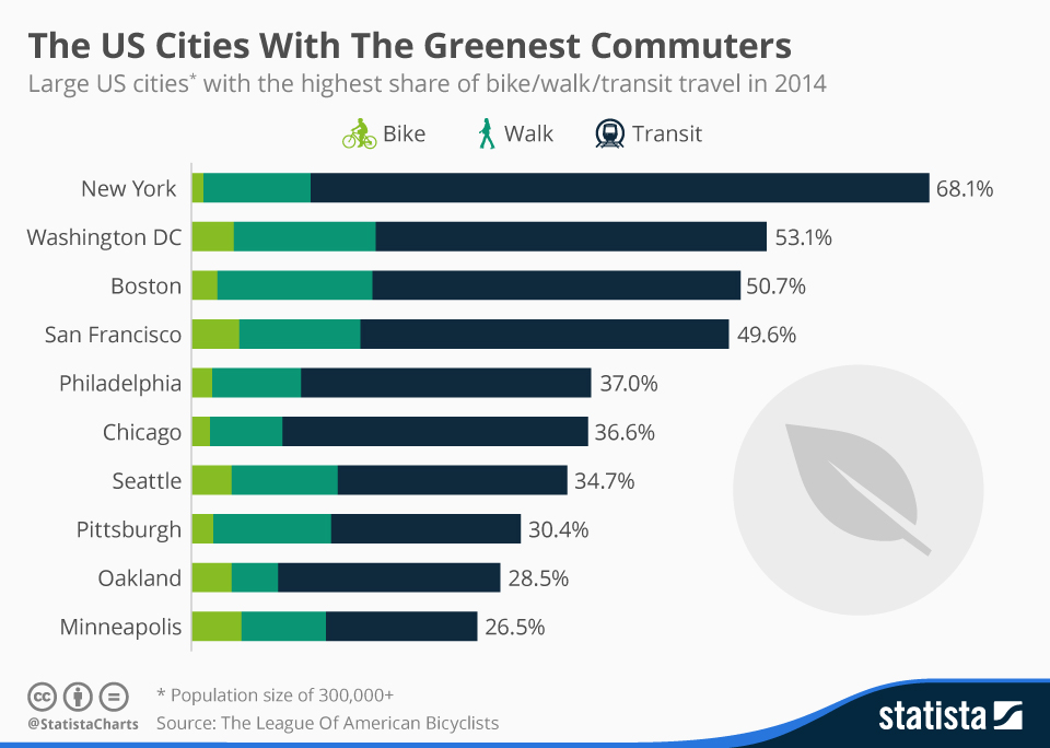 Infographic: The US Cities With The Greenest Commuters | Statista