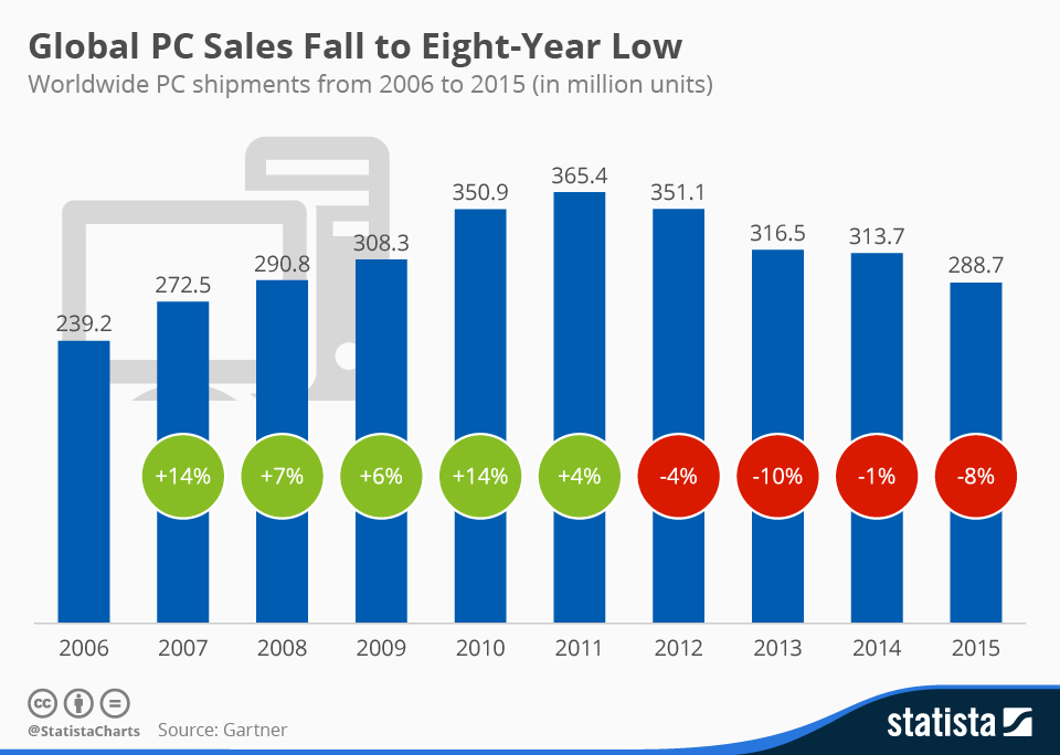 Infographic: Global PC Sales Fall to Eight-Year Low  | Statista
