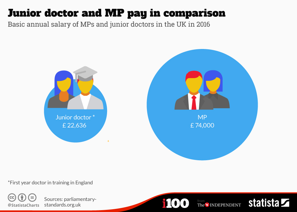 Infographic: Junior doctor and MP pay in comparison | Statista