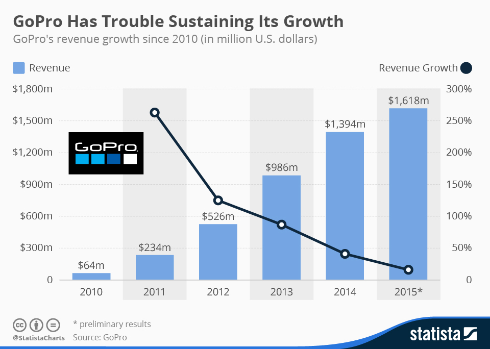 Infographic: GoPro Has Trouble Sustaining Its Growth | Statista