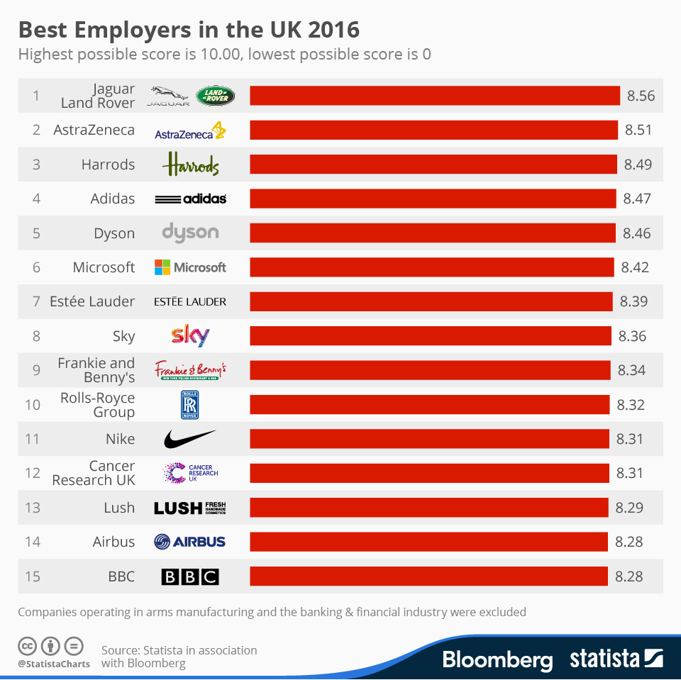 Infographic: Best Employers in the UK 2016 | Statista