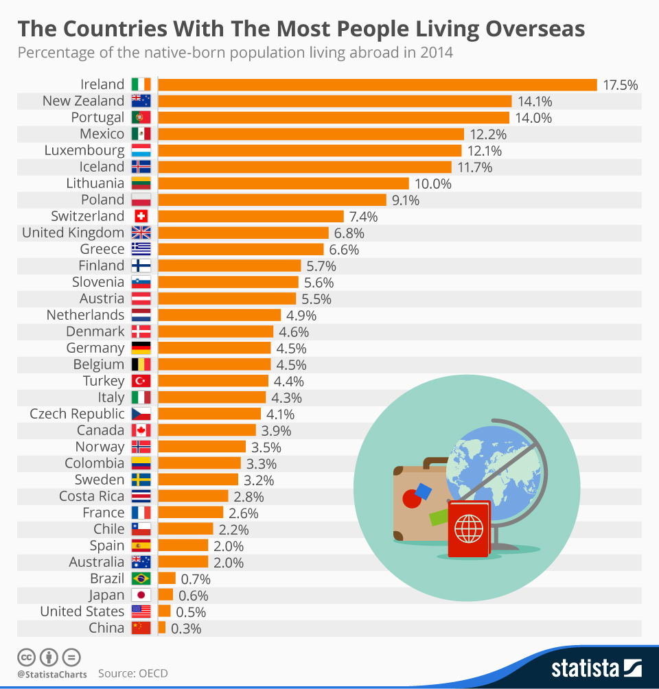 Infographic: The Countries With The Most People Living Overseas | Statista
