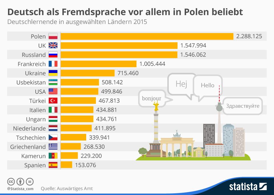 Infografik: Deutsch als Fremdsprache vor allem in Polen beliebt   Statista