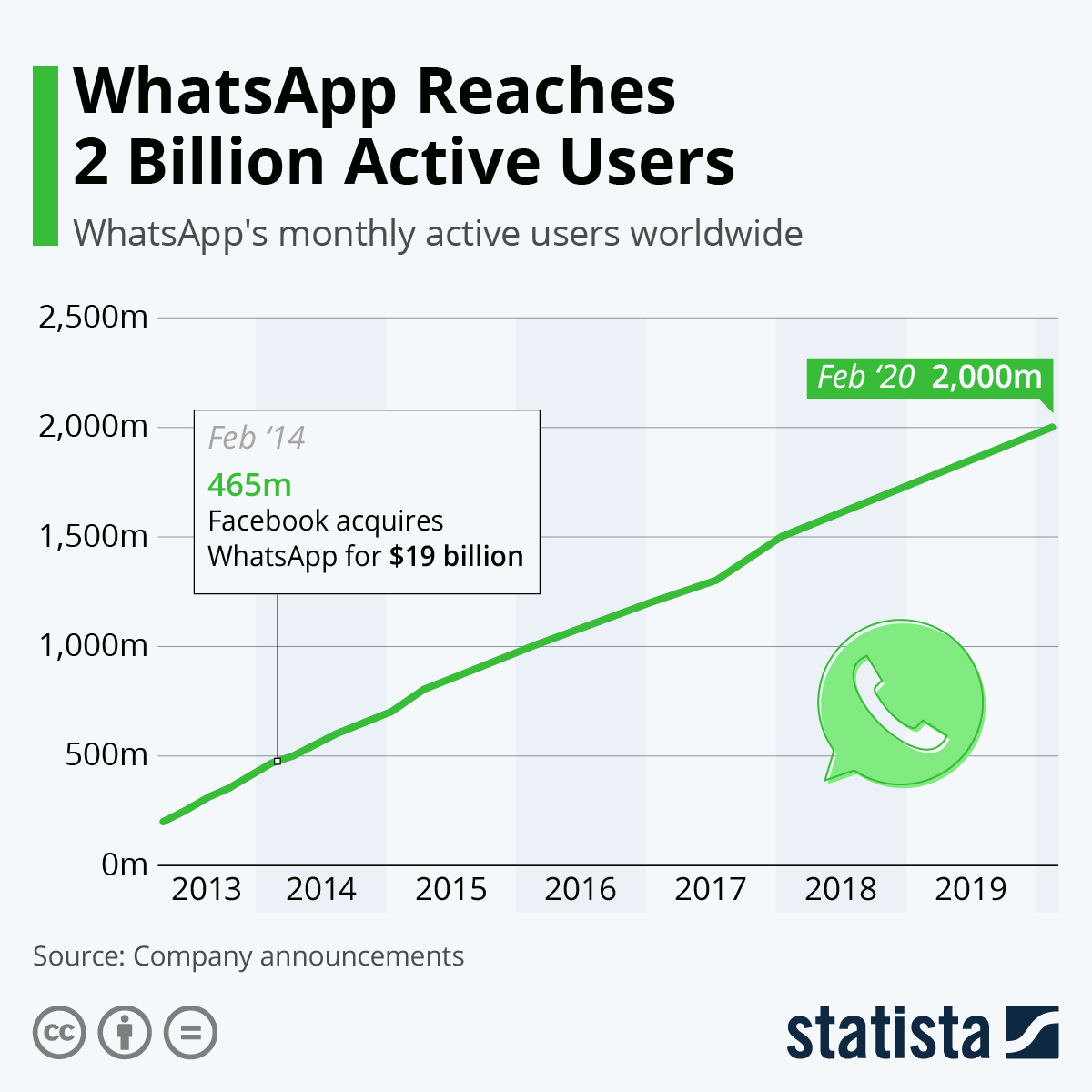 Infographic: WhatsApp Reaches 2 Billion Active Users | Statista