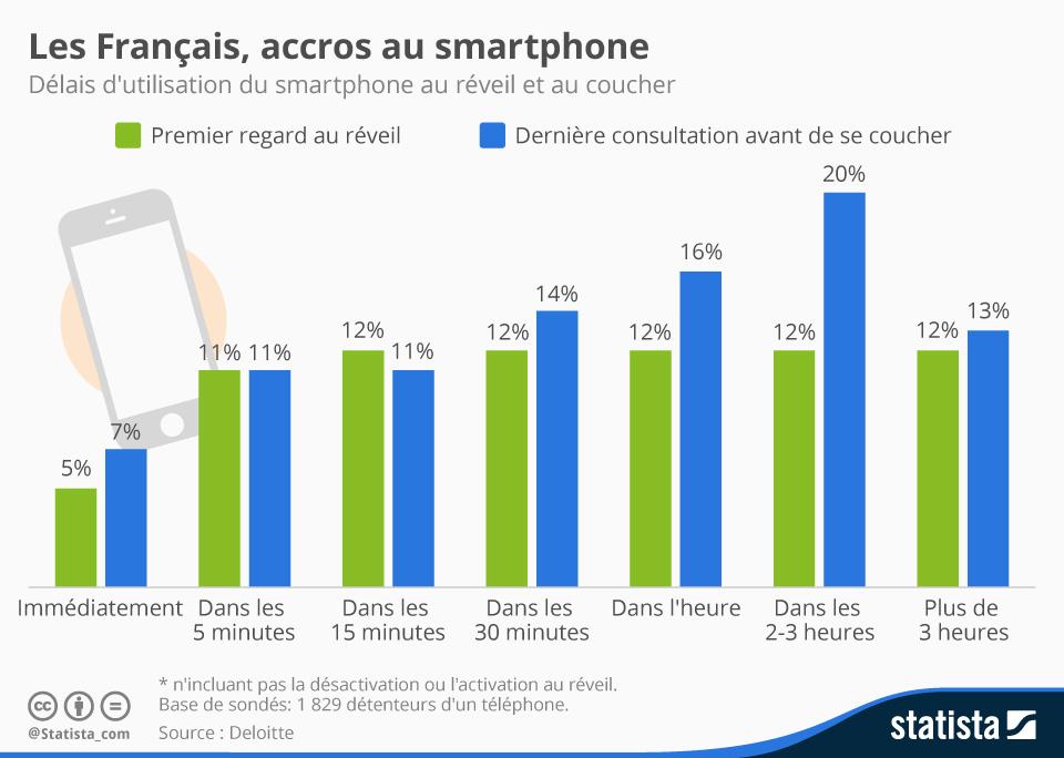 Infographie: Les Français, accros au smartphone   Statista