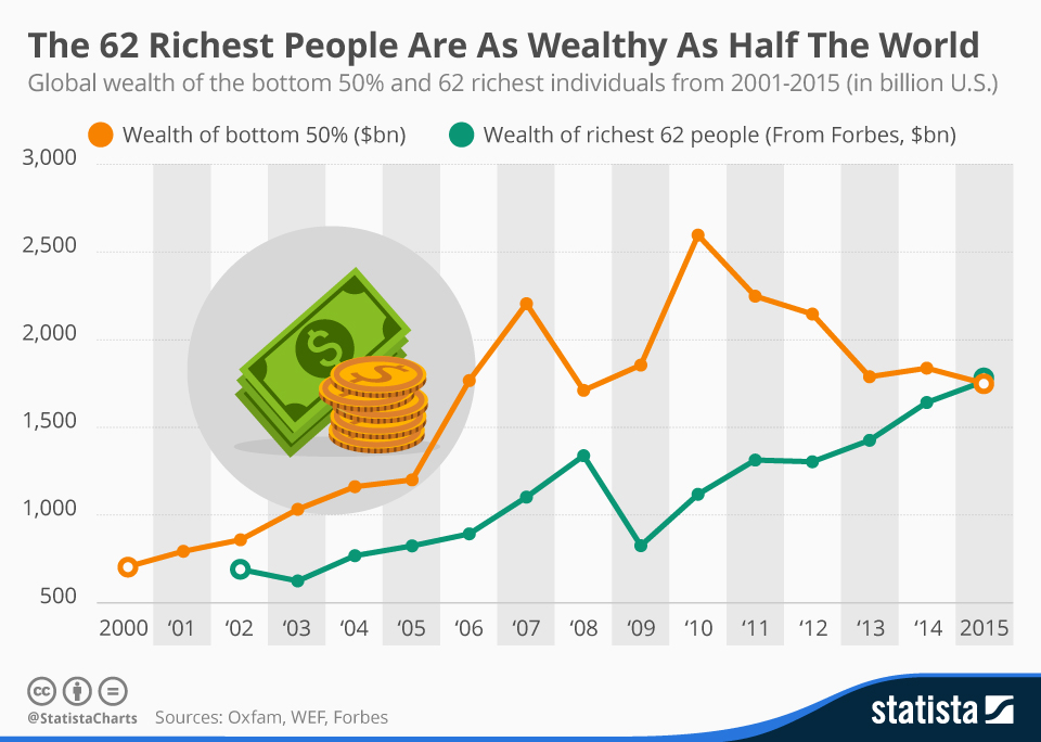 Infographic: The 62 Richest People Are As Wealthy As Half The World | Statista