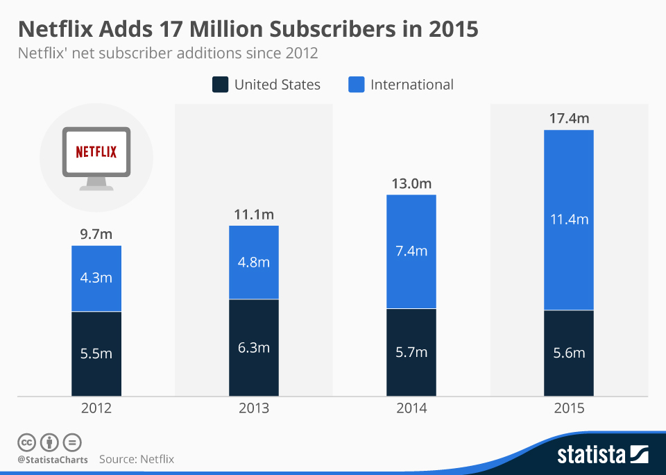 Infographic: Netflix Adds 17 Million Subscribers in 2015 | Statista