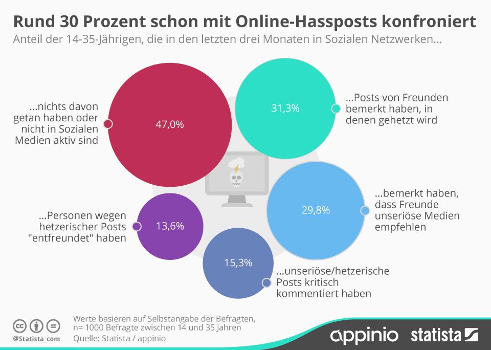 Infografik: Rund 30 Prozent schon mit Online-Hassposts konfrontiert | Statista