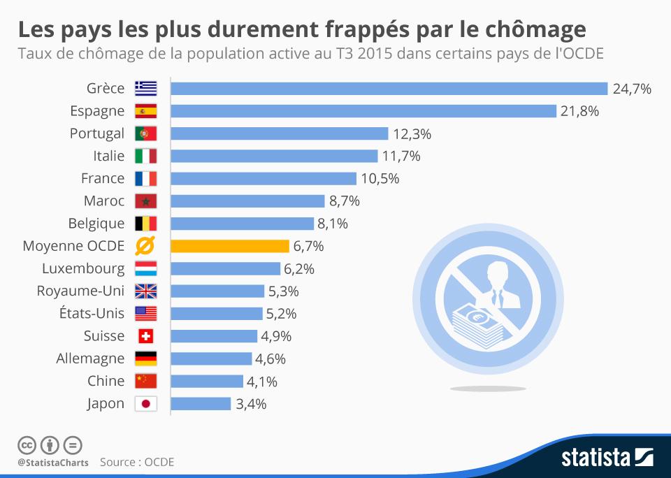 Infographie: Les pays les plus durement frappés par le chômage | Statista