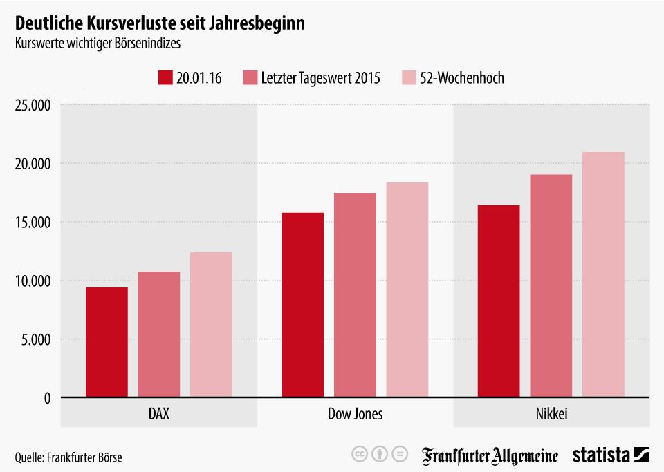 Infografik: Deutliche Kursverluste seit Jahresbeginn   Statista