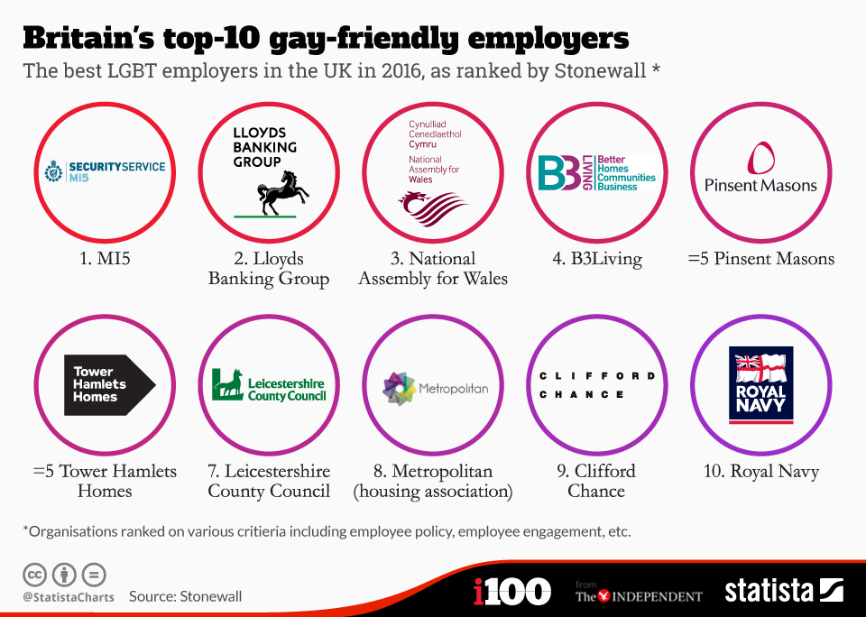 Infographic: Britain's top-10 gay-friendly employers | Statista