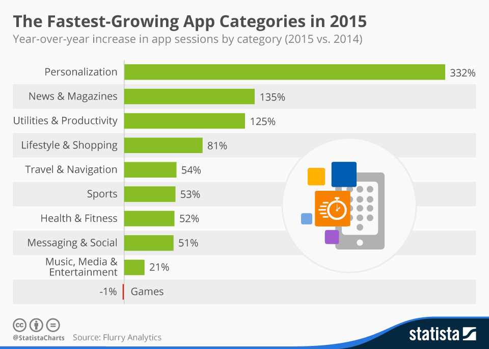 Infographic: The Fastest-Growing App Categories in 2015 | Statista
