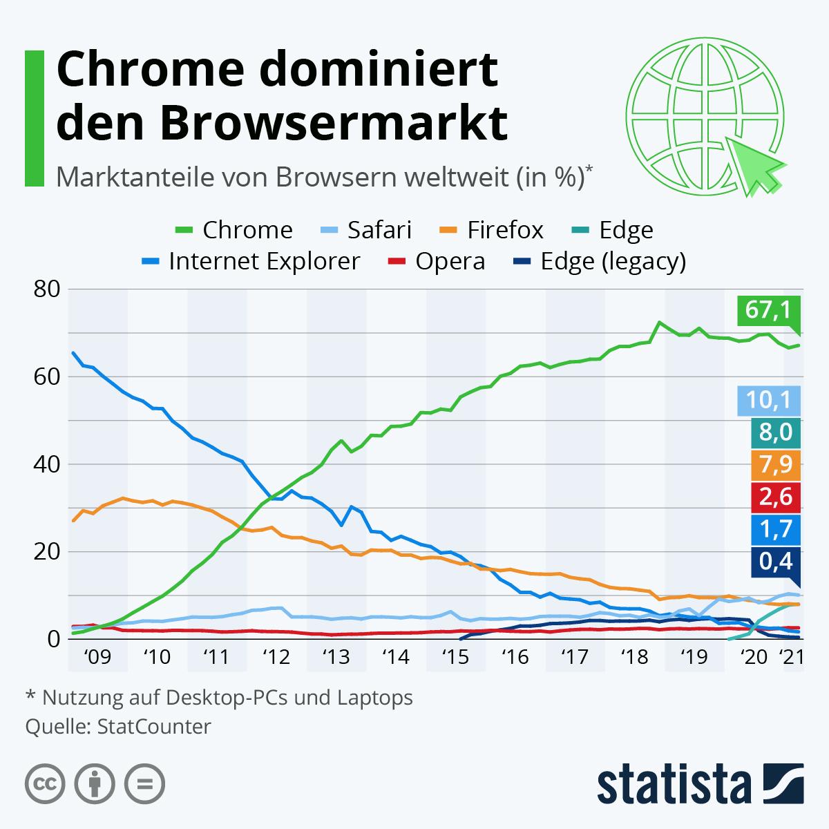 Infografik: Chrome dominiert den Browsermarkt | Statista