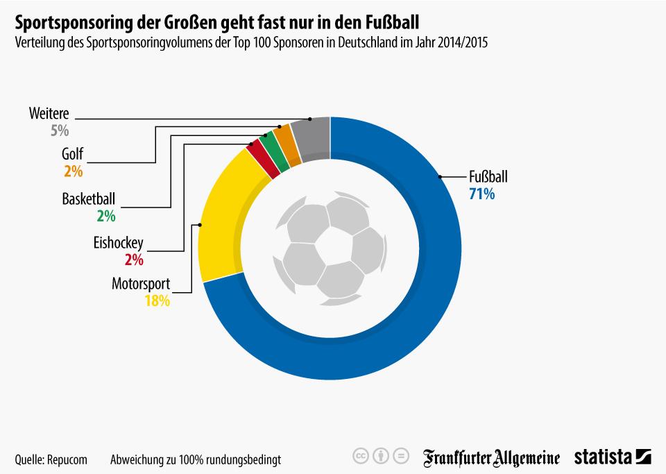Infografik: Sportsponsoring der Großen geht fast nur in den Fußball | Statista